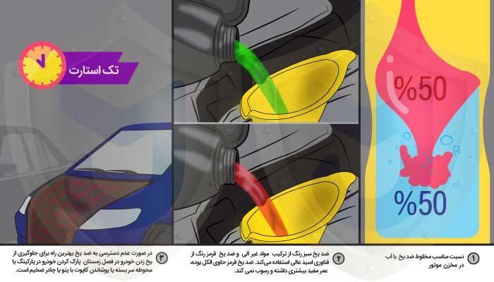 -ضد-یخ-در-ماشین-2-700x400 کاربرد ضد یخ در ماشین